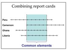 Methodology 2009
