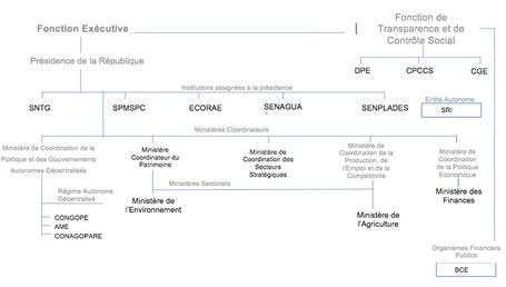 Équateur : Méthodologie