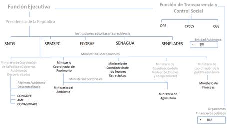 Ecuador: Metodología